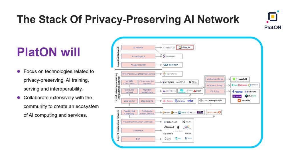 v2.0   Privacy Preserving AI Network PlatON